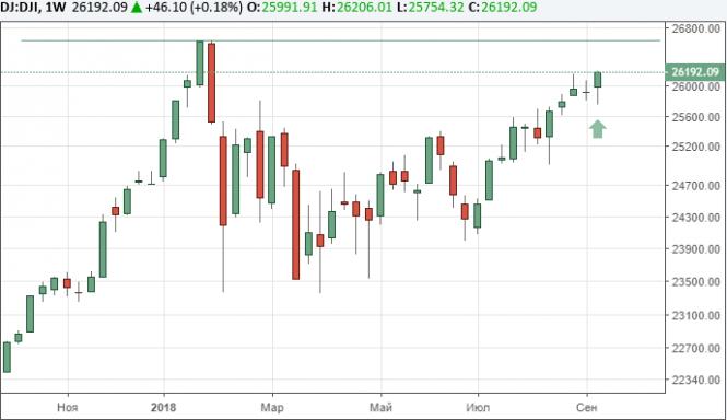 Курс валюты на 14.09.2018 analysis