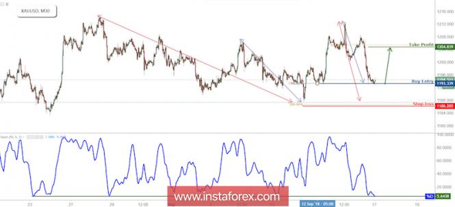 InstaForex Analytics: XAU/USD saltou do suporte, preparar para um novo aumento.