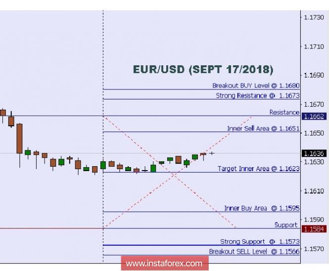 InstaForex Analytics: Análise técnica: Níveis Intradiário para o EUR/USD, 17 de setembro de 2018.