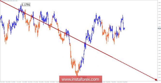 InstaForex Analytics: Жеңілдетілген толқынды талдау. 14  қыркүйектегі EUR/USD апталық шолу