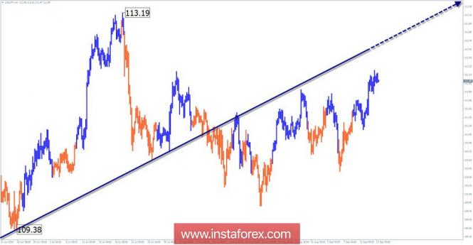 InstaForex Analytics: Жеңілдетілген толқынды талдау. 14 қыркүйекке USD/JPY апталық шолу