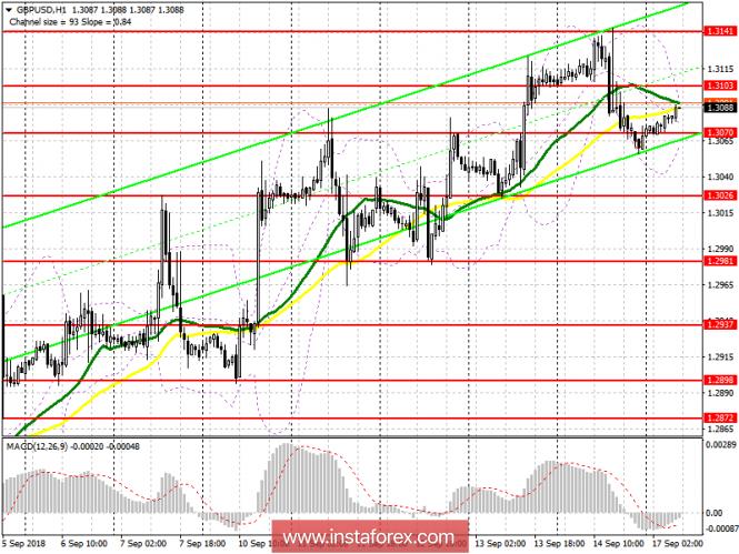 InstaForex Analytics: GBP / USD: piano per la sessione europea del 17 settembre. È ancora presto per farsi prendere dal panico per gli acquirenti della sterlina