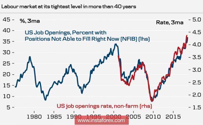 InstaForex Analytics: Una semana antes de la reunión de la Fed, el dólar está debilitándose