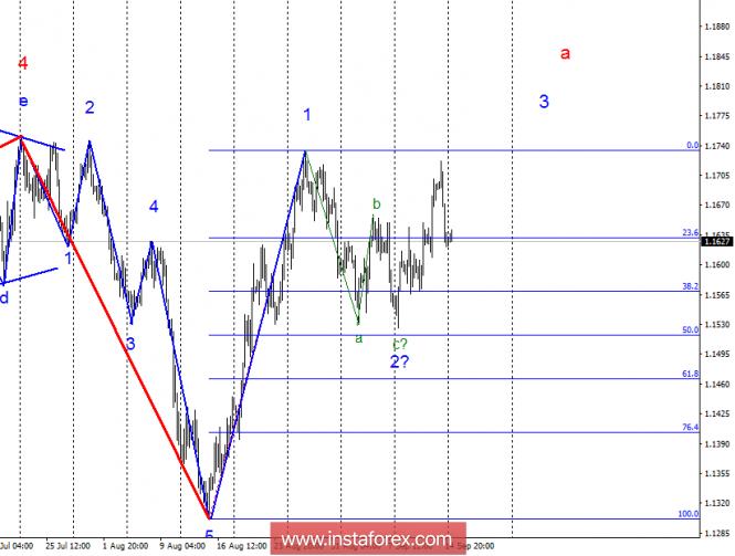 InstaForex Analytics: Análisis de onda del EUR/USD para el 17 de septiembre. El par sigue dentro de la onda creciente