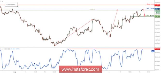 InstaForex Analytics: GBP/USD reverteu da resistência, preparar para uma nova queda
