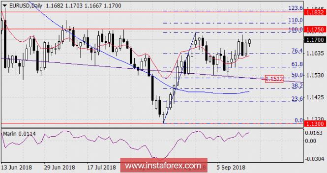 InstaForex Analytics: Pronóstico del EUR/USD, 18 de septiembre de 2018