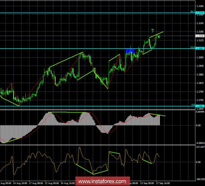 InstaForex Analytics: Análisis de las divergencias del GBP/USD del 18 de septiembre. La divergencia bajista está fomentándose: es posible que caiga