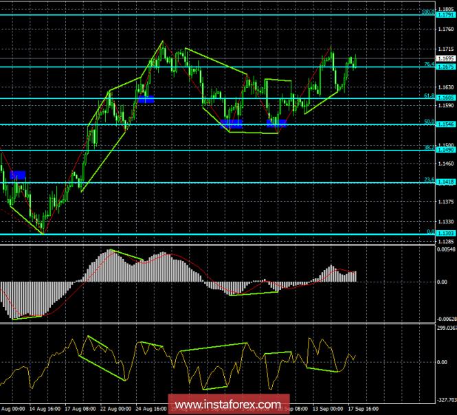 InstaForex Analytics: Analysis of EUR / USD Divergences on September 18. Bullish divergence allowed the euro to grow