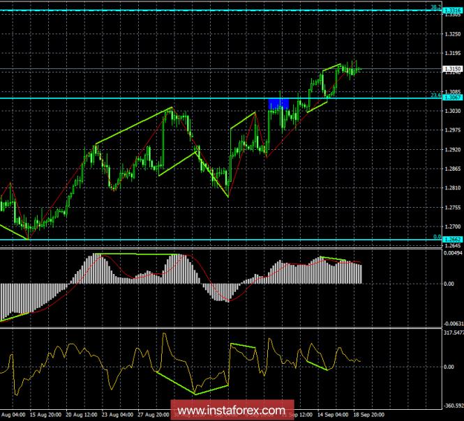InstaForex Analytics: Analysis of GBP / USD pair: Divergences for September 19. Two bearish divergences stop the pound's trek upward