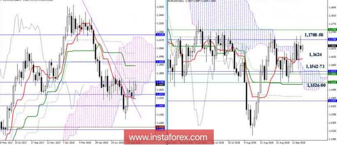 InstaForex Analytics: EUR/USD 19 сентября - противостояние сохраняется