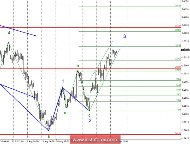 InstaForex Analytics: Волновой анализ GBP/USD за 19 сентября. Восходящая волна близка к завершению