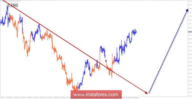 InstaForex Analytics: Упрощенный волновой анализ. Обзор GBP/USD на неделю от 19 сентября