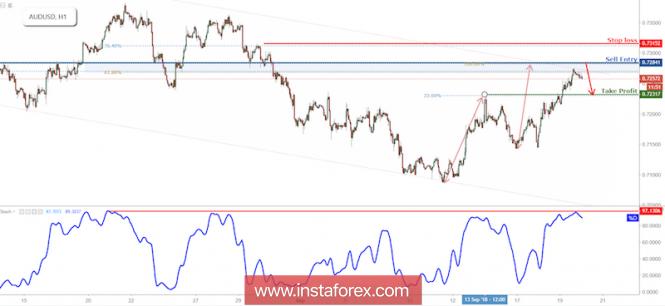 InstaForex Analytics: AUD/USD Reversed Off Resistance, Prepare For Further Drop