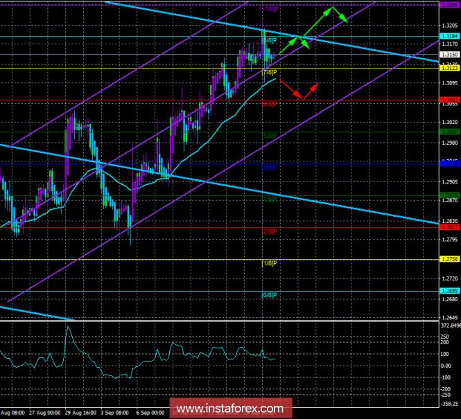 InstaForex Analytics: GBP/USD. 20 сентября. Торговая система «Каналы регрессии». Предпосылок для смены направления тренда пока нет