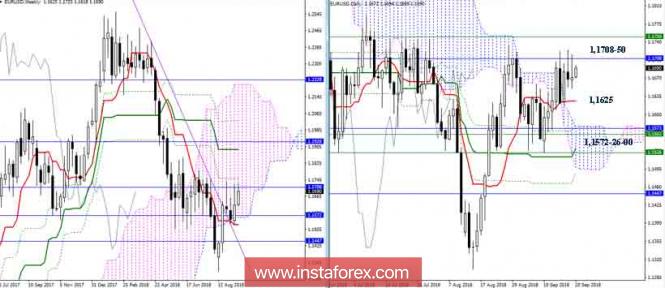 InstaForex Analytics: EUR/USD 20 сентября - не могут, но и пока не сдаются