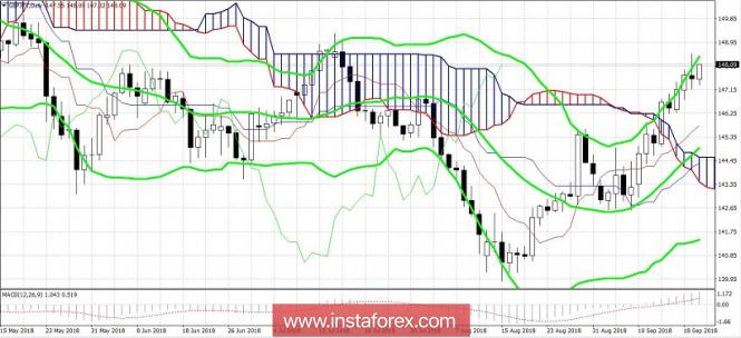 InstaForex Analytics: GBP/JPY: новости из Зальцбурга определят северный тренд