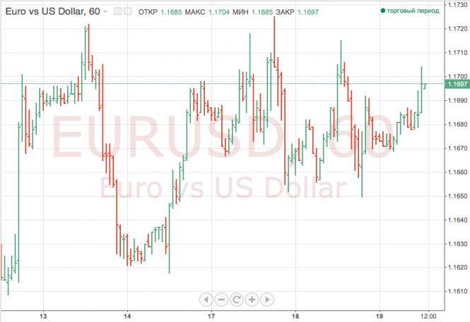 InstaForex Analytics: Доллар незначительно снижается в паре с евро и иеной
