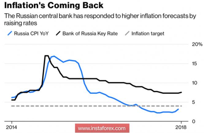 InstaForex Analytics: Рубль: лучшая защита – это нападение
