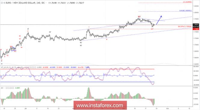 InstaForex Analytics: Análise de ondas Elliott do EUR/NZD para 21 de setembro de 2018