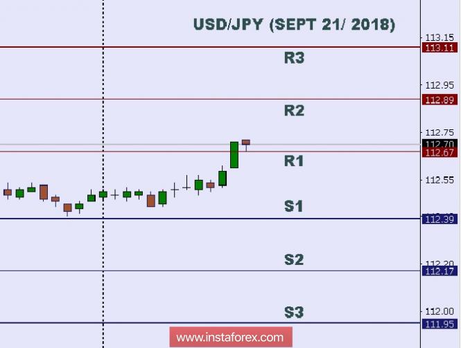 InstaForex Analytics: Analisis Teknikal: Tahap Urusniaga Harian USD/JPY untuk 21 September, 2018