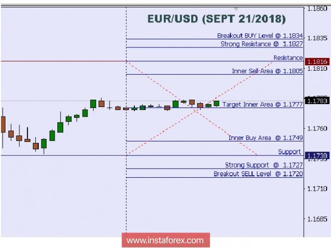 InstaForex Analytics: Analisis Teknikal: Tahap Urusniaga Harian EUR/USD untuk 21 September, 2018