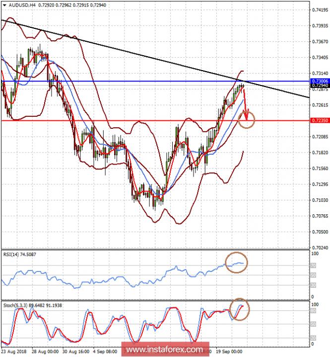 InstaForex Analytics: Pertumbuhan atau penurunan terhadap dolar akan bergantung kepada isyarat Fed