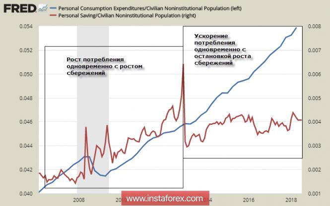 InstaForex Analytics: Weak Dollar inspired markets
