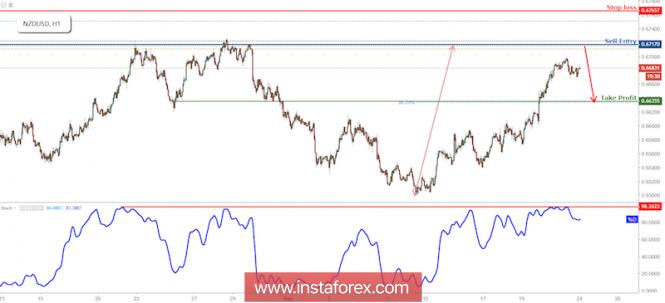 InstaForex Analytics: NZD/USD Approaching Resistance, Prepare For Reversal