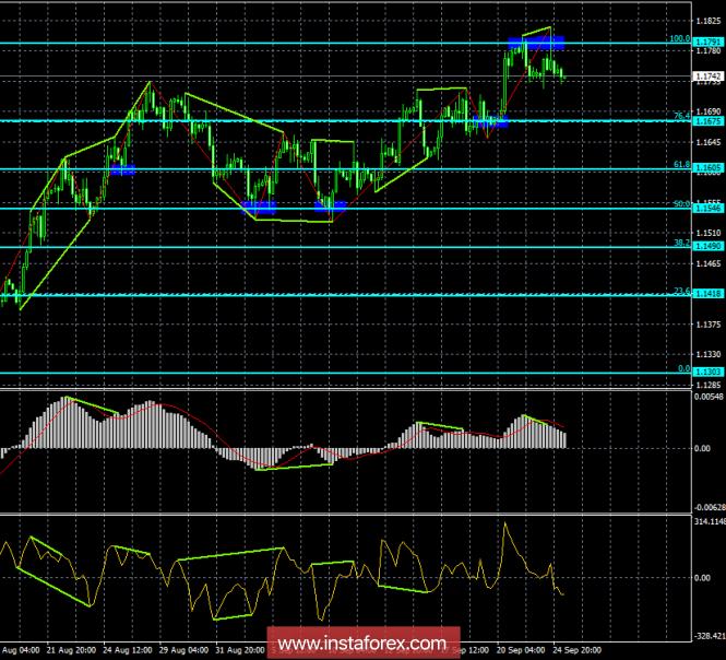 InstaForex Analytics: Analysis of EUR / USD Divergences on September 25. Breakdown + bearish divergence = fall