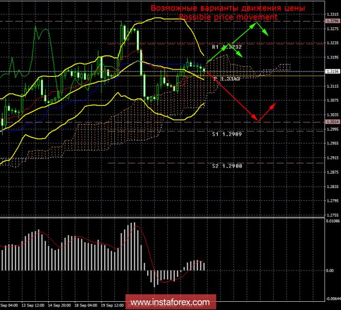 InstaForex Analytics: GBP / USD. 26 settembre. Risultati del giorno. La sterlina viene scambiata con una volatilità minima prima della riunione della Fed