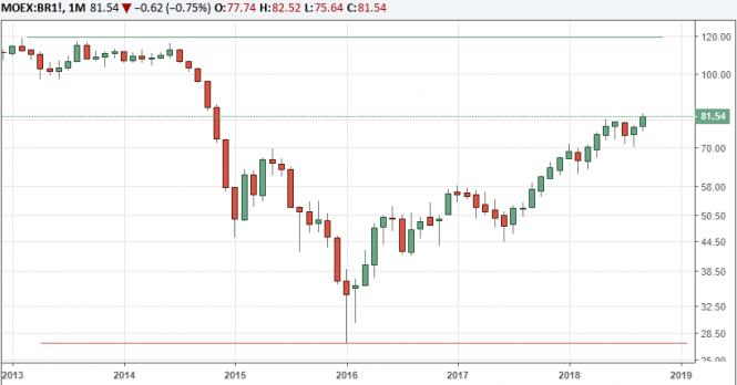 Курс валюты на 26.09.2018 analysis
