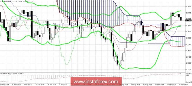Exchange Rates 27.09.2018 analysis