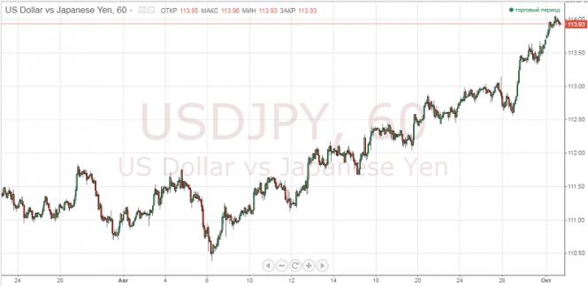 Курс валюты на 01.10.2018 analysis
