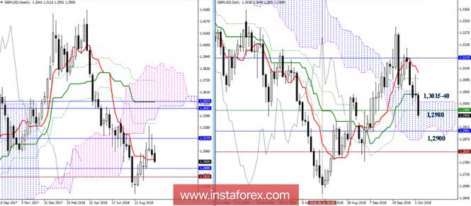 InstaForex Analytics: GBP / USD. 2 ottobre. Raccomandazioni di analisi tecnica