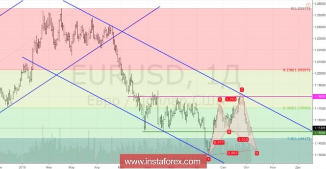 Курс валюты на 05.10.2018 analysis