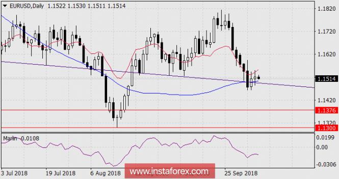 Курс валюты на 08.10.2018 analysis