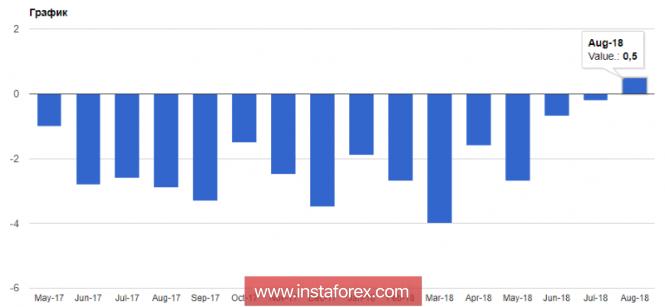 InstaForex Analytics: USD: la probabilità di un aumento dei tassi di interesse è aumentata. Negli Stati Uniti si festeggia il Columbus Day