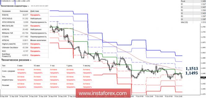 Курс валюты на 09.10.2018 analysis