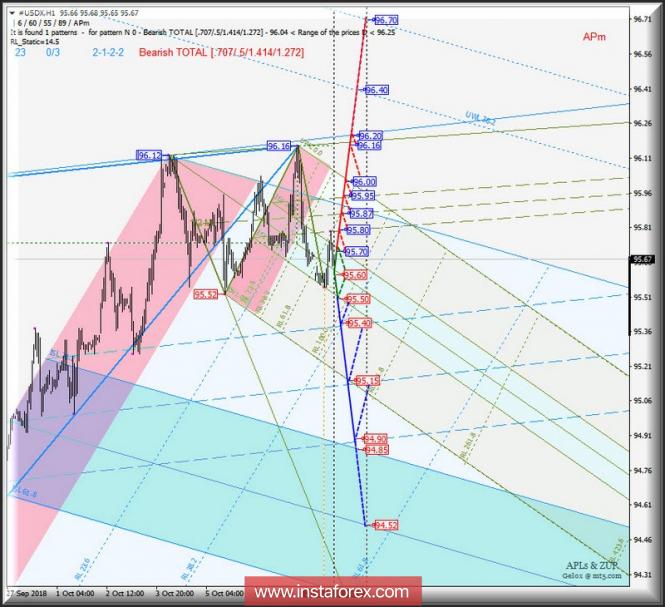 Курс валюты на 10.10.2018 analysis