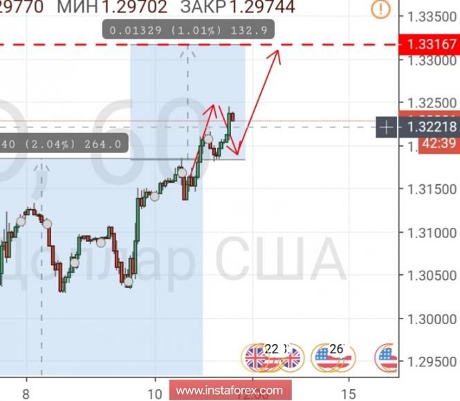 Курс валюты на 11.10.2018 analysis
