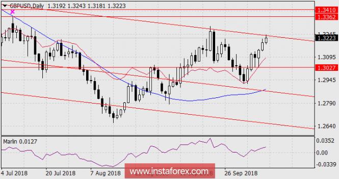 Exchange Rates 11.10.2018 analysis
