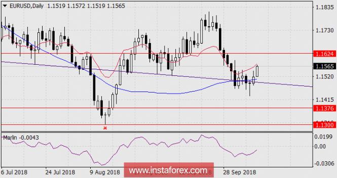Exchange Rates 12.10.2018 analysis