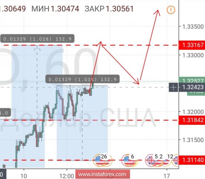 Курс валюты на 12.10.2018 analysis