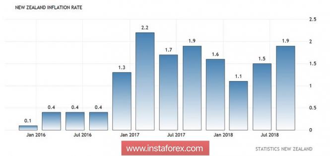 InstaForex Analytics: Рост инфляции и слабость гринбека: почему дорожает новозеландский доллар
