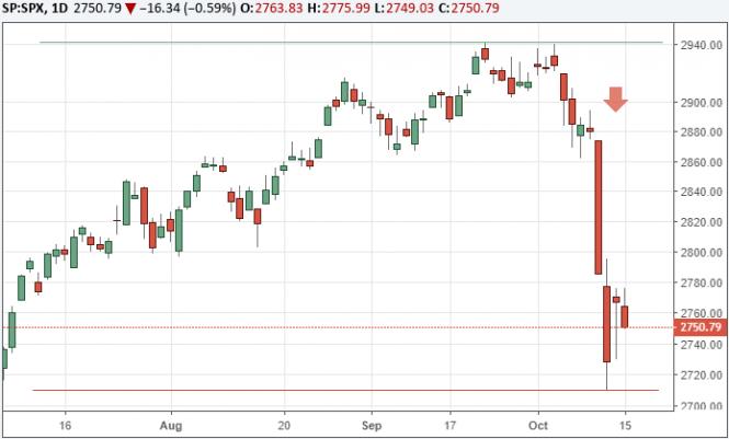 InstaForex Analytics: Фондовый рынок США падает под давлением технологического сектора