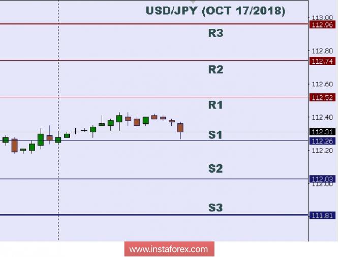 InstaForex Analytics: Tехнически анализ: Ниво в рамките на деня на 17 октомври 2018