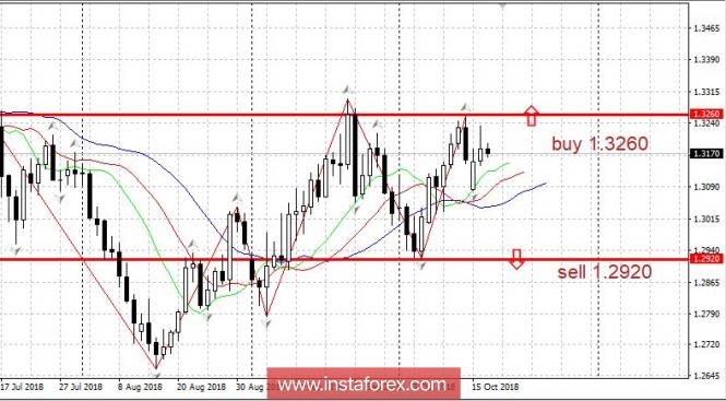 InstaForex Analytics: Trading Plan 10/17/2018