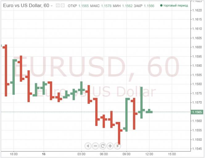 Курс валюты на 17.10.2018 analysis