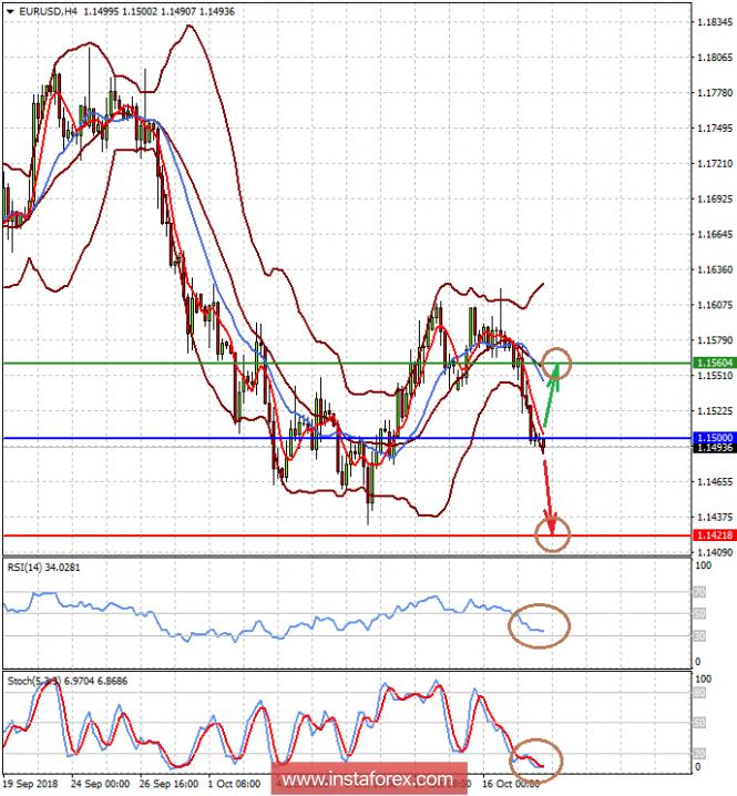 InstaForex Analytics: Đồng đô la vẫn mạnh, nhờ vào sự kiên trì của Fed