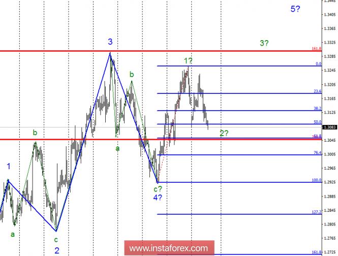 InstaForex Analytics: Wave analysis of GBP / USD for October 18. British pound remains under the working option